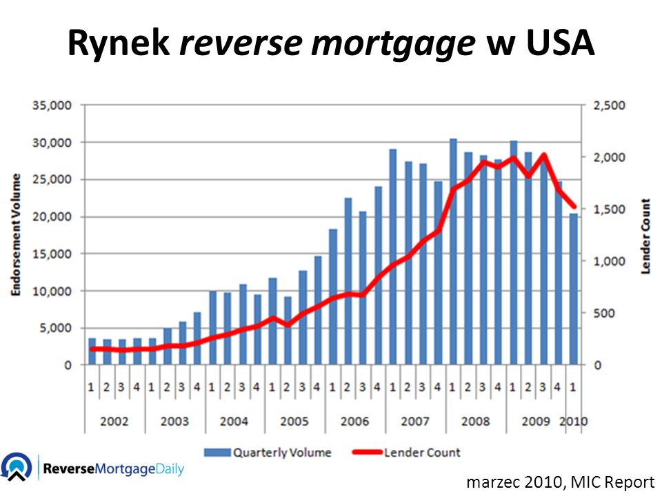 marzec 2010, MIC Report Rynek reverse mortgage w USA