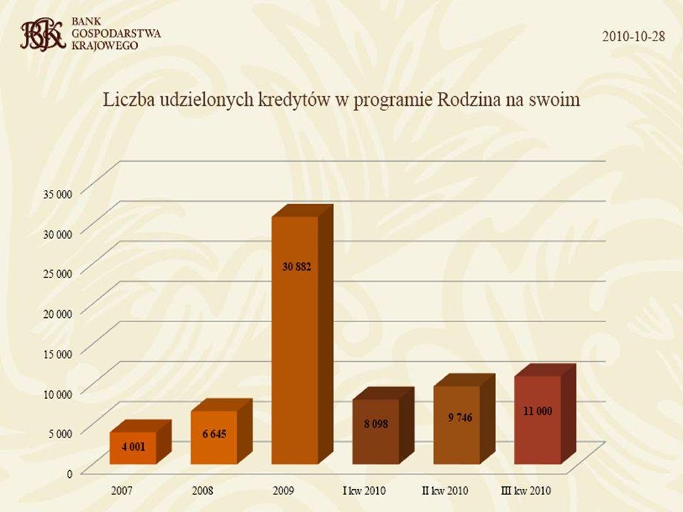 Pożyczka hipoteczna Pożyczka przyznawana jest na wybrany, dowolny cel konsumpcyjny (niemieszkaniowy) Minimalna kwota pożyczki hipotecznej: 80 100 PLN Waluta pożyczki: PLN, CHF, USD, EUR, GBP Oprocentowanie od 8,21% do 14,76% w PLN i od 4,46% do 11,01%w CHF Maksymalny czas spłaty pożyczki hipotecznej: 30 lat Spłata możliwa w ratach równych lub malejących Możliwa wcześniejsza - całkowita lub częściowa spłata pożyczki, bez dodatkowej prowizji Umożliwiamy zmniejszenie odsetek kredytu złotówkowego dzięki unikalnemu mechanizmowi bilansującemu Wymagane posiadanie nieruchomości, która może stanowić zabezpieczenie kredytu