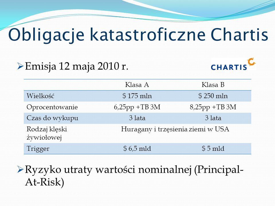 Obligacje katastroficzne Chartis Emisja 12 maja 2010 r. Ryzyko utraty wartości nominalnej (Principal- At-Risk) Klasa AKlasa B Wielkość$ 175 mln$ 250 m