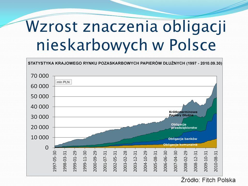 Wzrost znaczenia obligacji nieskarbowych w Polsce Źródło: Fitch Polska