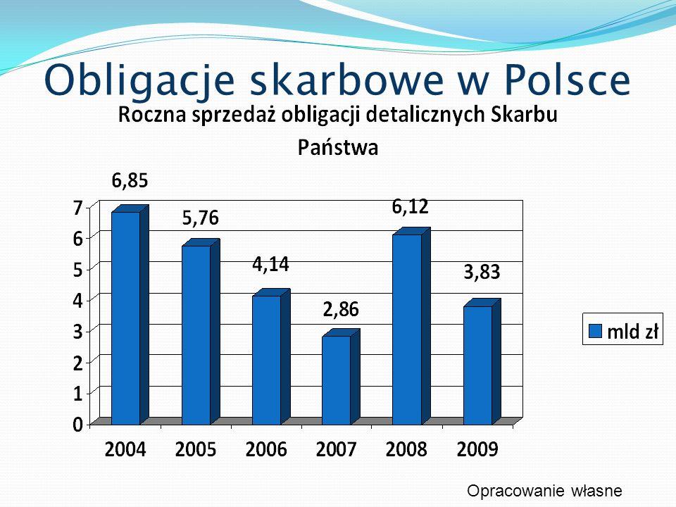 Obligacje skarbowe w Polsce Opracowanie własne