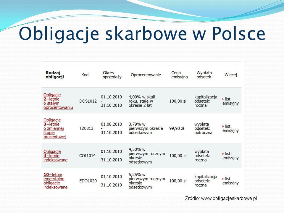 Obligacje skarbowe w Polsce Źródło: www.obligacjeskarbowe.pl