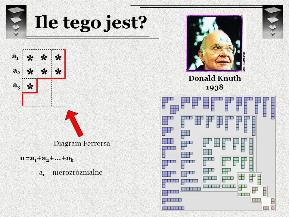Ile tego jest? Donald Knuth 1938 * ** *** * Diagram Ferrersa a1a1 n=a 1 +a 2 +…+a k a2a2 a3a3 a i – nierozróżnialne