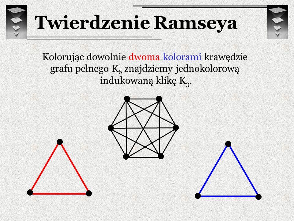 Twierdzenie Ramseya Kolorując dowolnie dwoma kolorami krawędzie grafu pełnego K 6 znajdziemy jednokolorową indukowaną klikę K 3.