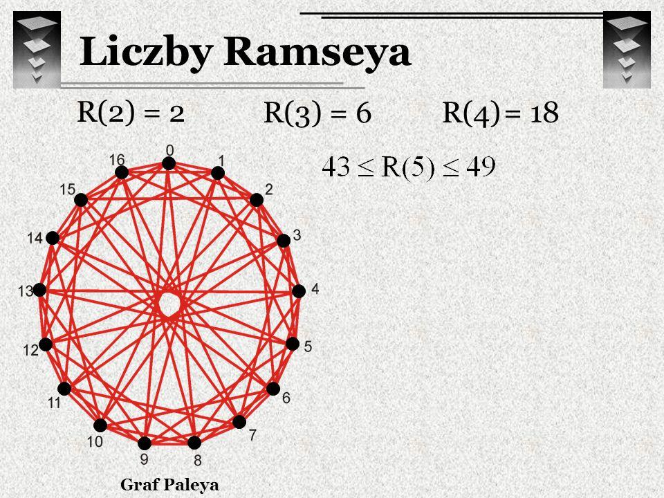 Liczby Ramseya R(2) = 2 R(3) = 6R(4) = 18 Graf Paleya