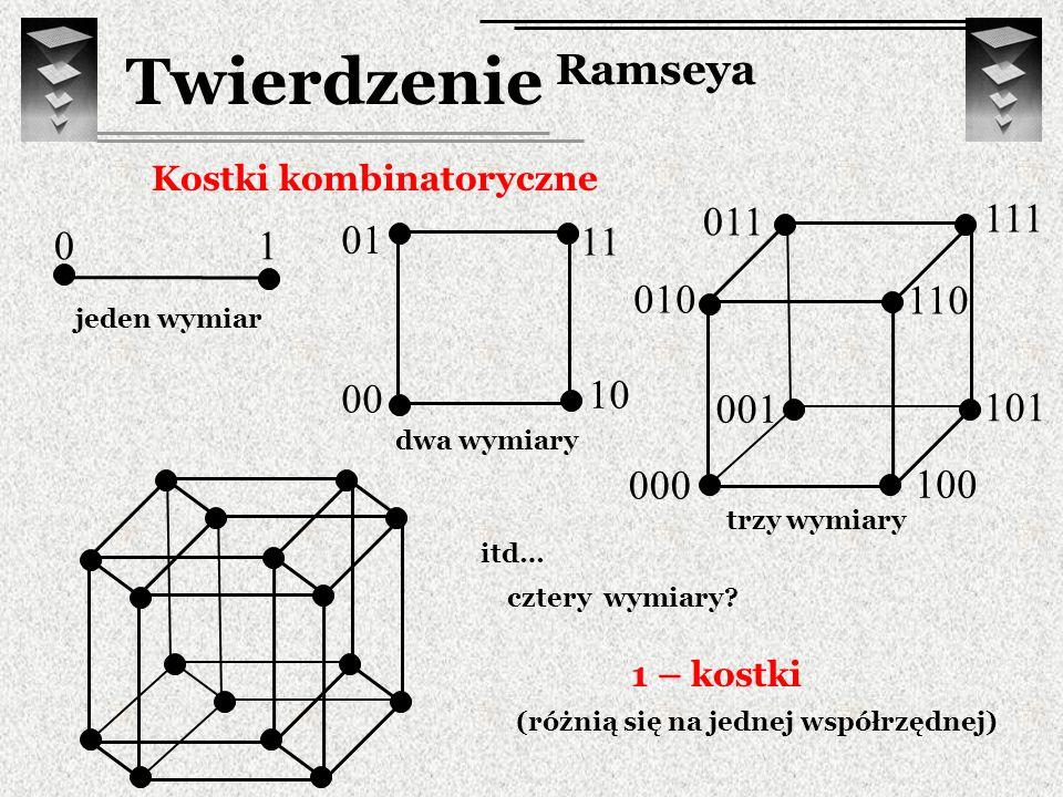 Kostki kombinatoryczne jeden wymiar 10 dwa wymiary 00 10 11 01 111 011 110 010 001 101 100 000 trzy wymiary cztery wymiary? itd… Twierdzenie Ramseya 1