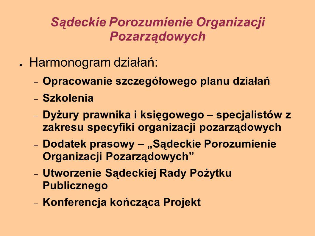 Szkolenie z zakresu problematyki prawno – organizacyjnej organizacji pozarządowych Miejsce: Małopolski Ośrodek Profilaktyki i Terapii Uzależnień w Nowym Sączu; ul.
