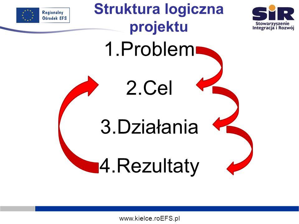 www.kielce.roEFS.pl Struktura logiczna projektu 1.Problem 2.Cel 3.Działania 4.Rezultaty