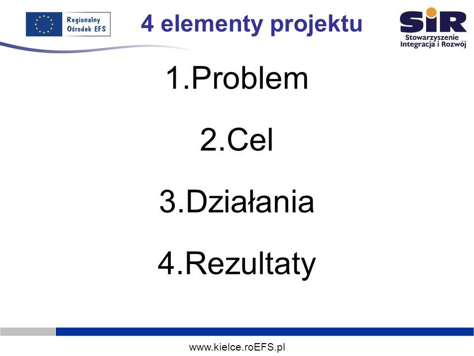 www.kielce.roEFS.pl 4 elementy projektu 1.Problem 2.Cel 3.Działania 4.Rezultaty