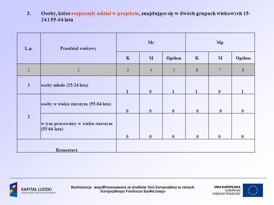 Konferencja współfinansowana ze środków Unii Europejskiej w ramach Europejskiego Funduszu Społecznego 3.Osoby, które rozpoczęły udział w projekcie, znajdujące się w dwóch grupach wiekowych 15- 24 i 55-64 lata L.p.Przedział wiekowy MrMp KMOgółemKM 12345678 1osoby młode (15-24 lata) 1 0 1 1 0 1 2 osoby w wieku starszym (55-64 lata) 0 0 0 0 00 w tym pracownicy w wieku starszym (55-64 lata) 0 0 0 00 0 Komentarz