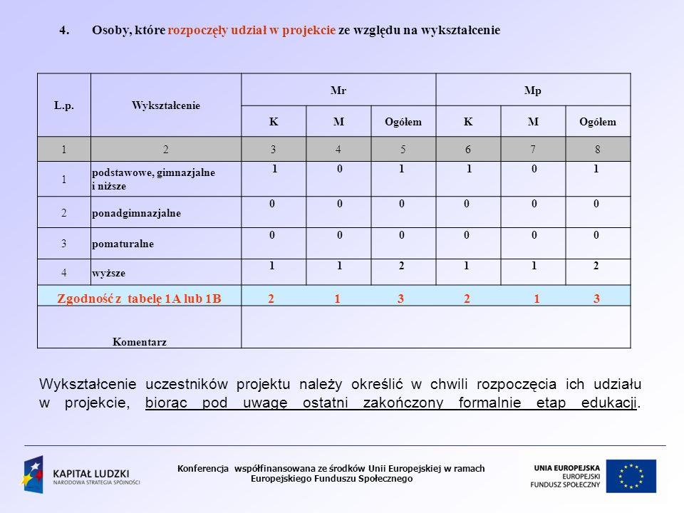 Konferencja współfinansowana ze środków Unii Europejskiej w ramach Europejskiego Funduszu Społecznego 4.Osoby, które rozpoczęły udział w projekcie ze względu na wykształcenie L.p.Wykształcenie MrMp KMOgółemKM 12345678 1 podstawowe, gimnazjalne i niższe 1 01 1 01 2ponadgimnazjalne 0 00 0 00 3pomaturalne 0 00 0 00 4wyższe 1 12 1 12 Zgodność z tabelę 1A lub 1B 2 1 3 2 1 3 Komentarz Wykształcenie uczestników projektu należy określić w chwili rozpoczęcia ich udziału w projekcie, biorąc pod uwagę ostatni zakończony formalnie etap edukacji.
