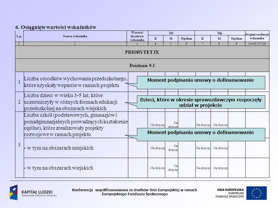 Konferencja współfinansowana ze środków Unii Europejskiej w ramach Europejskiego Funduszu Społecznego PRIORYTET IX Działanie 9.1 1 Liczba ośrodków wychowania przedszkolnego, które uzyskały wsparcie w ramach projektu Nie dotyczy 2 Liczba dzieci w wieku 3-5 lat, które uczestniczyły w różnych formach edukacji przedszkolnej na obszarach wiejskich 3 Liczba szkół (podstawowych, gimnazjów i ponadgimnazjalnych prowadzących kształcenie ogólne), które zrealizowały projekty rozwojowe w ramach projektu Nie dotyczy - w tym na obszarach miejskich Nie dotyczy - w tym na obszarach wiejskich Nie dotyczy 6.