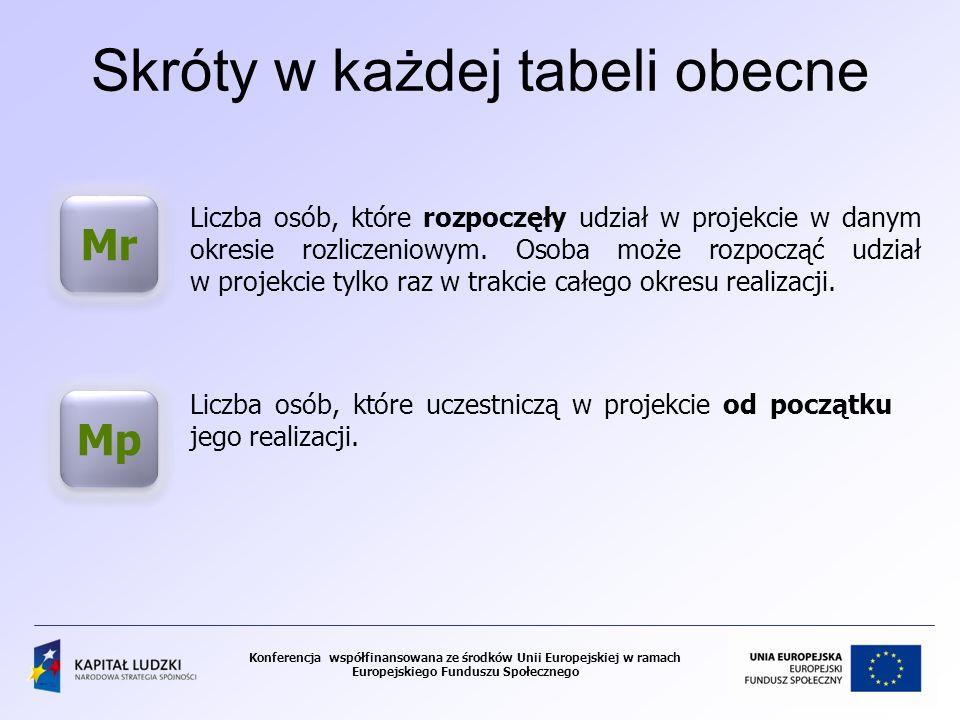 Konferencja współfinansowana ze środków Unii Europejskiej w ramach Europejskiego Funduszu Społecznego Skróty w każdej tabeli obecne Mr Mp Liczba osób,