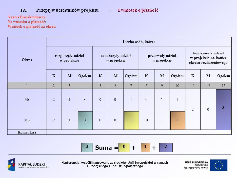 Konferencja współfinansowana ze środków Unii Europejskiej w ramach Europejskiego Funduszu Społecznego 1A. Przepływ uczestników projektu - I wniosek o
