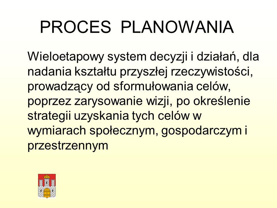 PROCES PLANOWANIA Wieloetapowy system decyzji i działań, dla nadania kształtu przyszłej rzeczywistości, prowadzący od sformułowania celów, poprzez zar