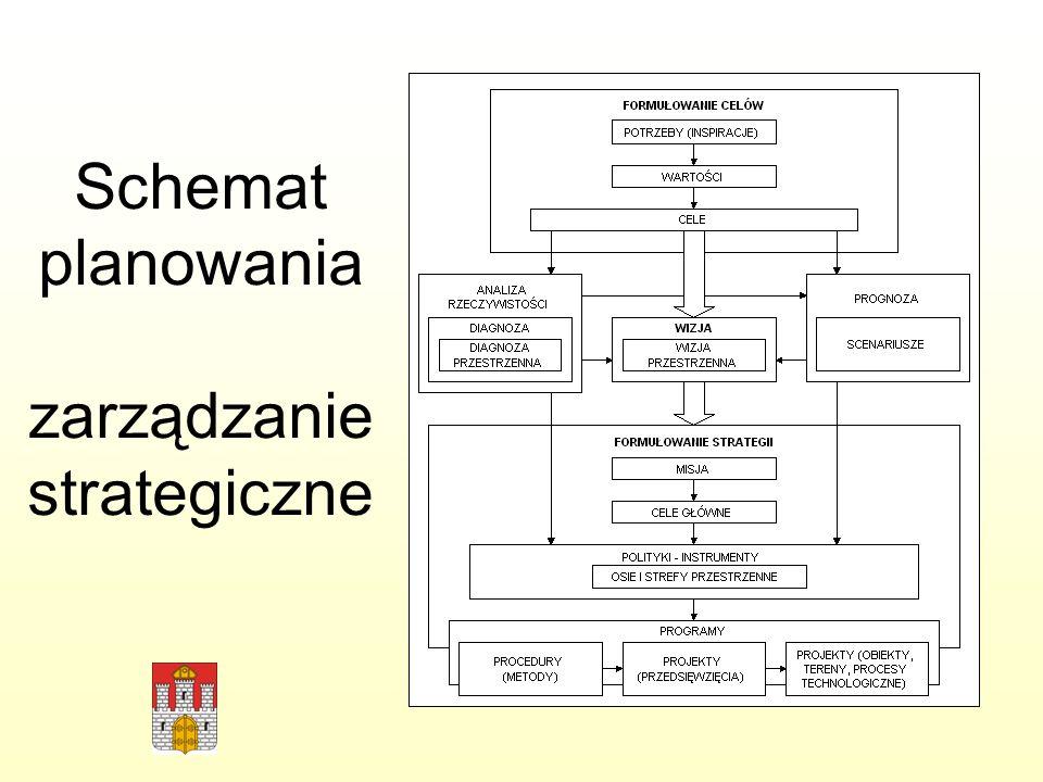 Schemat planowania zarządzanie strategiczne