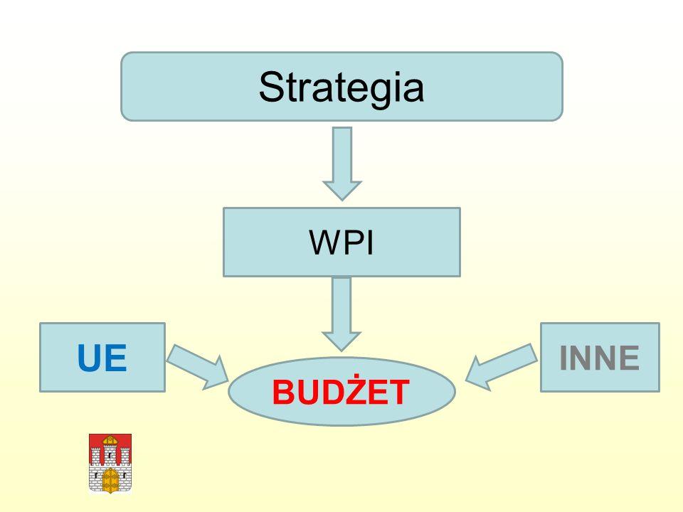 Strategia WPI BUDŻET UE INNE