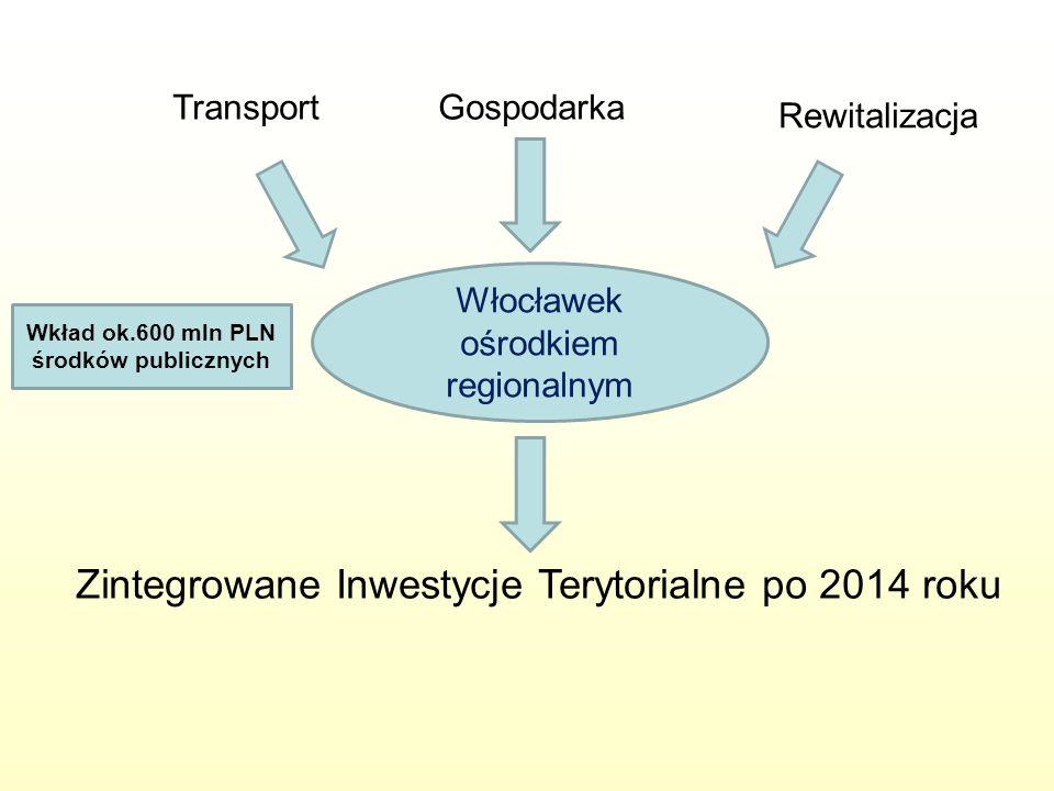 Włocławek ośrodkiem regionalnym Zintegrowane Inwestycje Terytorialne po 2014 roku TransportGospodarka Rewitalizacja Wkład ok.600 mln PLN środków publi