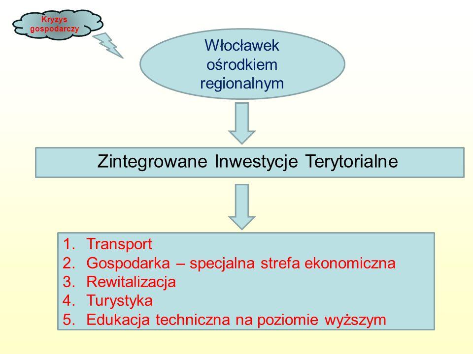 Kryzys gospodarczy Włocławek ośrodkiem regionalnym Zintegrowane Inwestycje Terytorialne 1.Transport 2.Gospodarka – specjalna strefa ekonomiczna 3.Rewitalizacja 4.Turystyka 5.Edukacja techniczna na poziomie wyższym