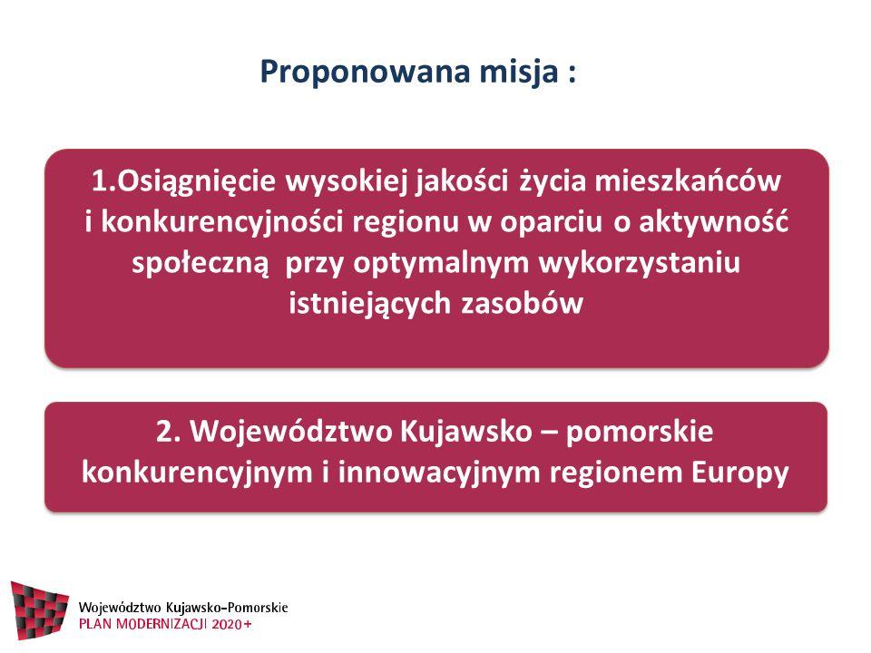 2. Województwo Kujawsko – pomorskie konkurencyjnym i innowacyjnym regionem Europy 1.Osiągnięcie wysokiej jakości życia mieszkańców i konkurencyjności