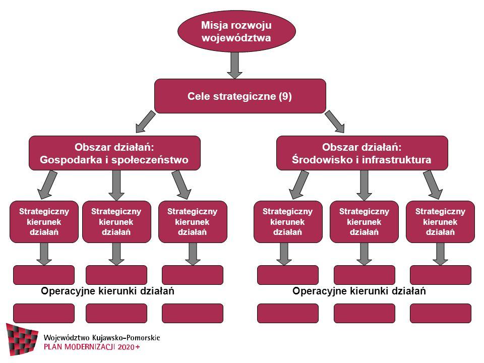 Misja rozwoju województwa Cele strategiczne (9) Obszar działań: Gospodarka i społeczeństwo Strategiczny kierunek działań Operacyjne kierunki działań O
