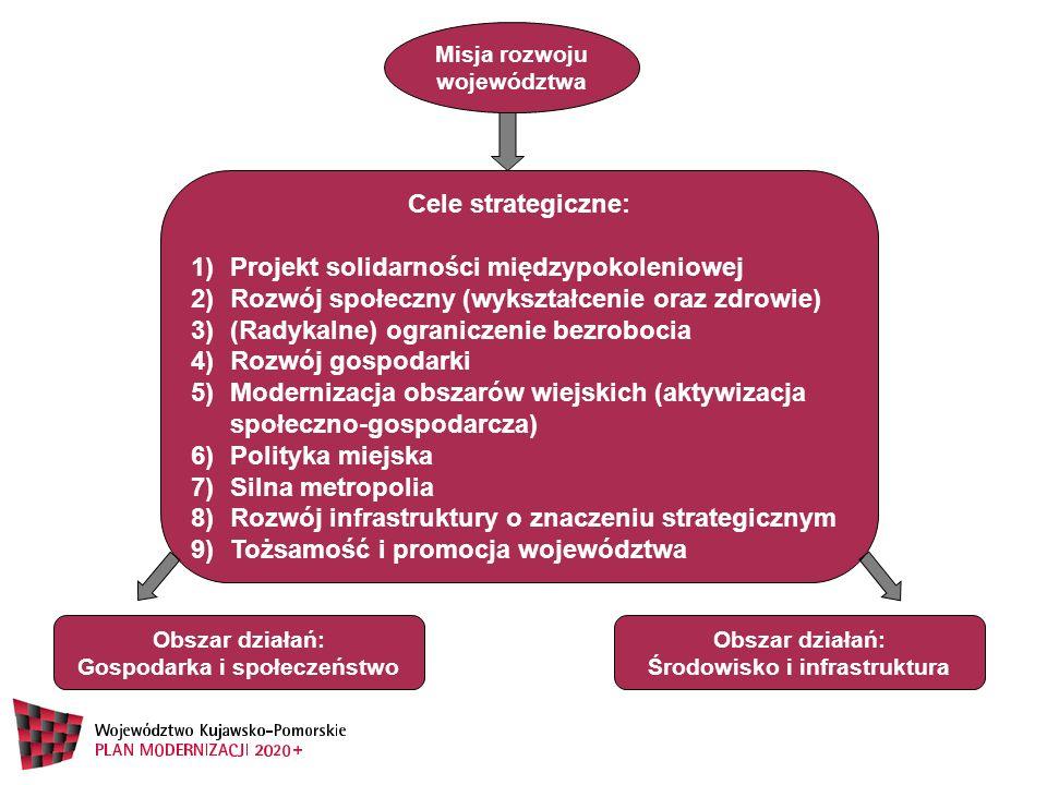 Obszar działań: Gospodarka i społeczeństwo Misja rozwoju województwa Cele strategiczne: 1)Projekt solidarności międzypokoleniowej 2)Rozwój społeczny (