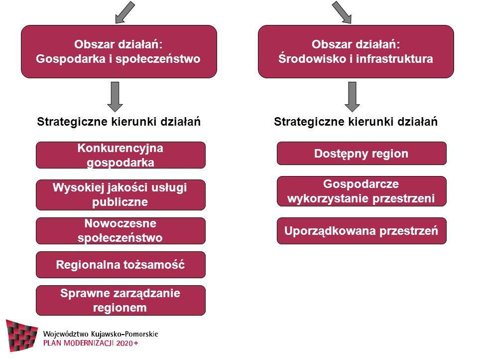 Obszar działań: Gospodarka i społeczeństwo Sprawne zarządzanie regionem Konkurencyjna gospodarka Wysokiej jakości usługi publiczne Nowoczesne społecze
