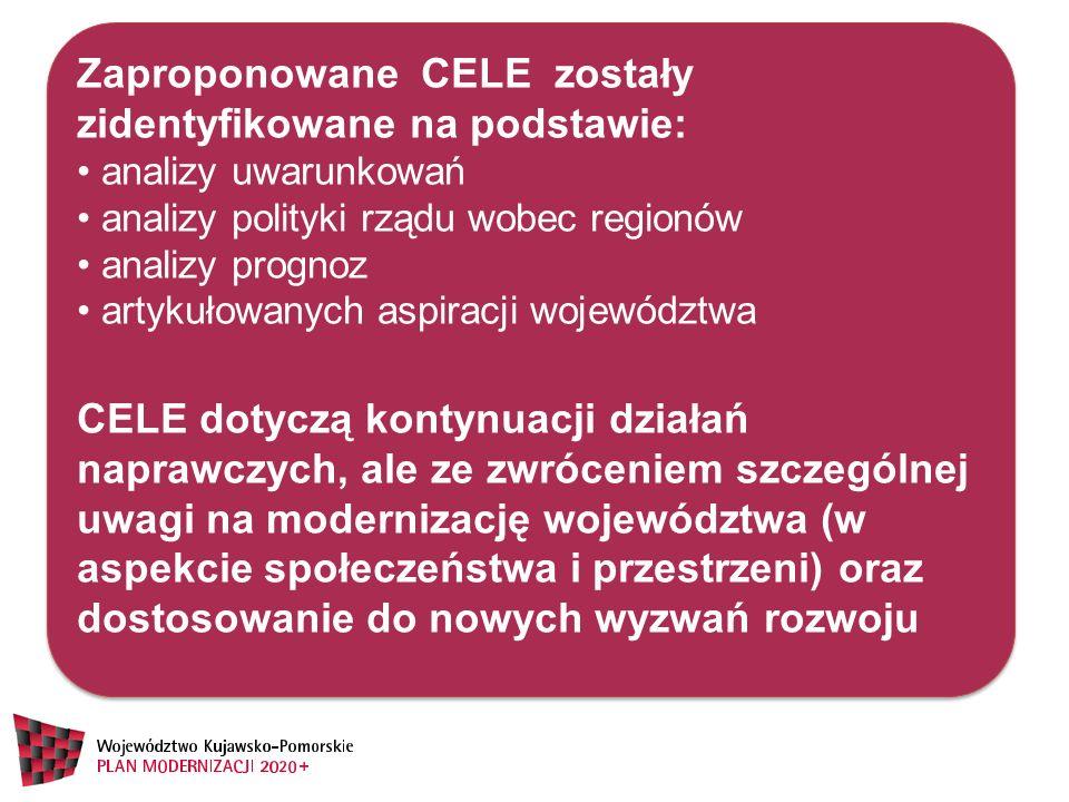 Zaproponowane CELE zostały zidentyfikowane na podstawie: analizy uwarunkowań analizy polityki rządu wobec regionów analizy prognoz artykułowanych aspi