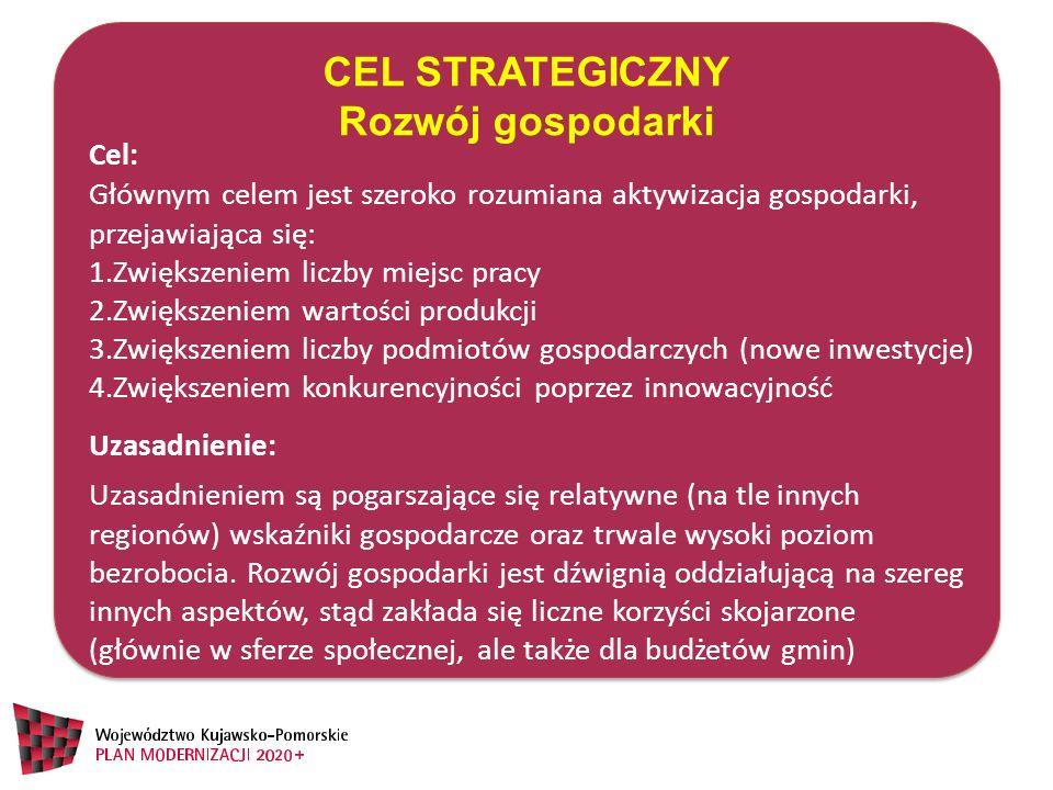 CEL STRATEGICZNY Rozwój gospodarki CEL STRATEGICZNY Rozwój gospodarki Głównym celem jest szeroko rozumiana aktywizacja gospodarki, przejawiająca się: