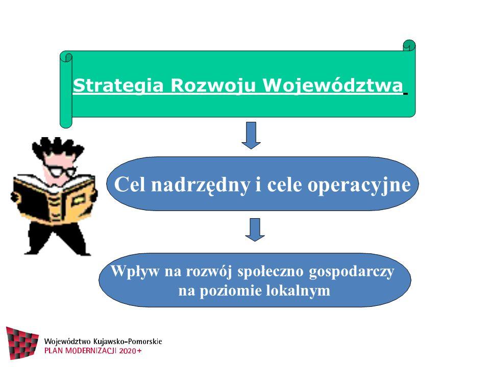 Sprawne zarządzanie regionem Konkurencyjna gospodarka Wysokiej jakości usługi publiczne Nowoczesne społeczeństwo Regionalna tożsamość Dostępny region Uporządkowana przestrzeń Gospodarcze wykorzystanie przestrzeni Strategiczne kierunki działań