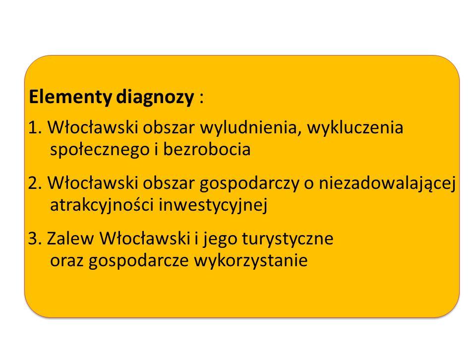 Elementy diagnozy : 1. Włocławski obszar wyludnienia, wykluczenia społecznego i bezrobocia 2. Włocławski obszar gospodarczy o niezadowalającej atrakcy