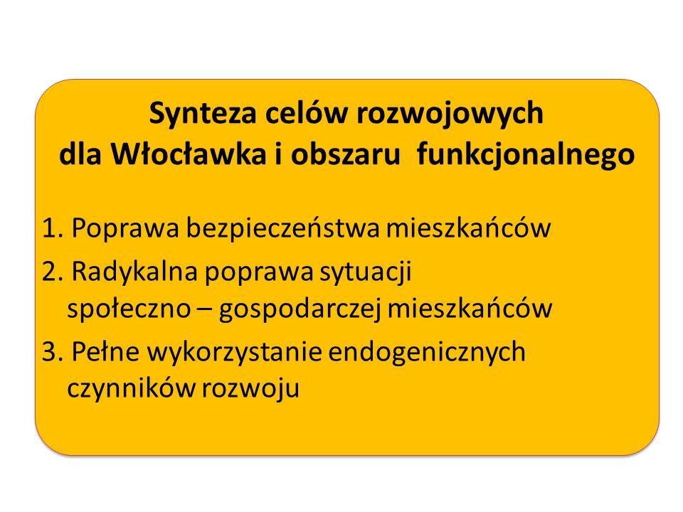 Synteza celów rozwojowych dla Włocławka i obszaru funkcjonalnego 1. Poprawa bezpieczeństwa mieszkańców 2. Radykalna poprawa sytuacji społeczno – gospo