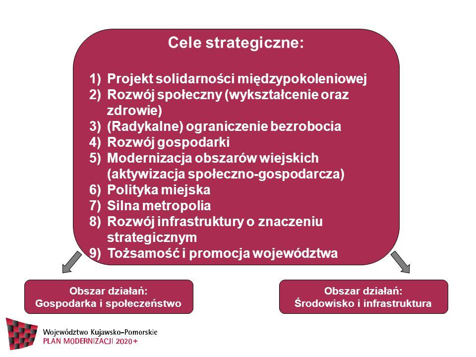 Obszar działań: Gospodarka i społeczeństwo Cele strategiczne: 1)Projekt solidarności międzypokoleniowej 2)Rozwój społeczny (wykształcenie oraz zdrowie