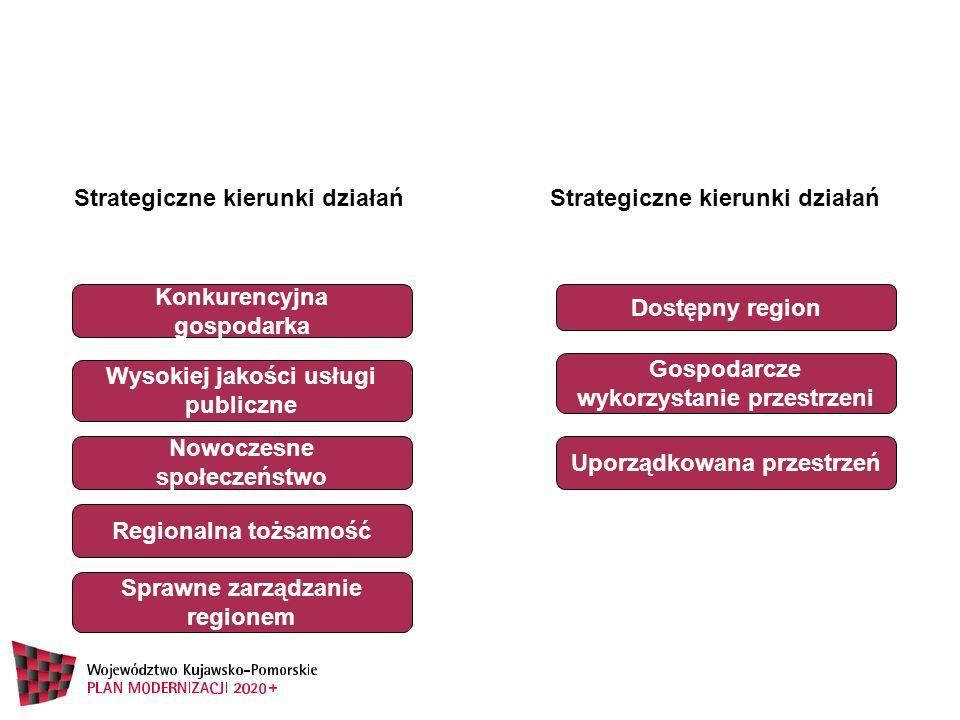 Sprawne zarządzanie regionem Konkurencyjna gospodarka Wysokiej jakości usługi publiczne Nowoczesne społeczeństwo Regionalna tożsamość Dostępny region