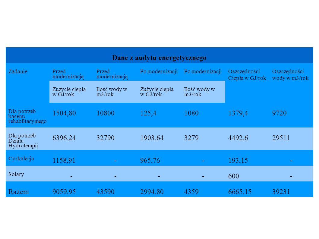 Dane z audytu energetycznego Zadanie Przed modernizacją Po modernizacji Oszczędności Ciepła w GJ/rok Oszczędności wody w m3/rok Zużycie ciepła w GJ/ro