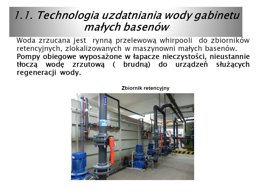 1.1. Technologia uzdatniania wody gabinetu małych basenów Woda zrzucana jest rynną przelewową whirpooli do zbiorników retencyjnych, zlokalizowanych w