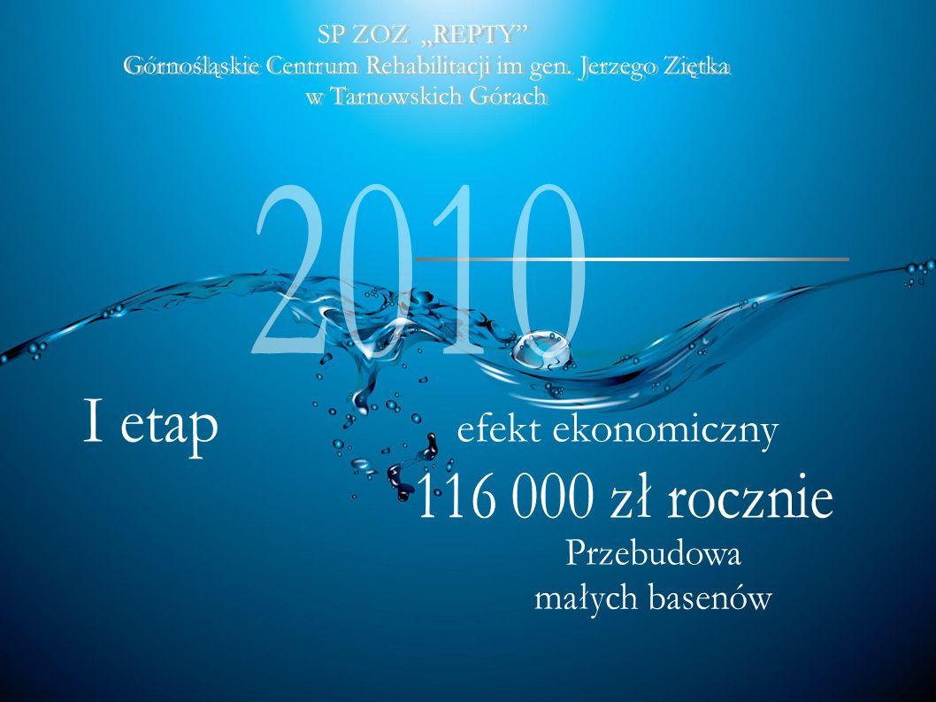 3.Modernizacja basenu rehabilitacyjnego Rozpoczęcie robót : styczeń 2012 Zakończenie robót : maj 2012 Wartość inwestycji :2.091.000,00 zł ( w tym 200.000 zł to środki własne szpitala) Basen rehabilitacyjny o wymiarach 20m x10m i głębokości 1,85 m ustawiony jest na żelbetowych słupach, pomiędzy którymi znajdują się urządzenia służące uzdatnianiu i dezynfekcji wody.