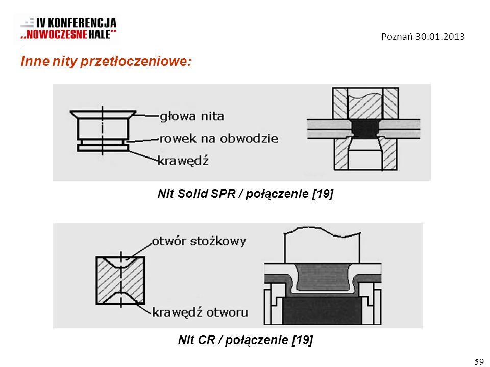 Poznań 30.01.2013 Nit Solid SPR / połączenie [19] Nit CR / połączenie [19] Inne nity przetłoczeniowe: 59