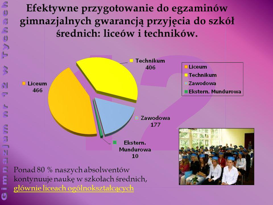 12 Efektywne przygotowanie do egzaminów gimnazjalnych gwarancją przyjęcia do szkół średnich: liceów i techników. Ponad 80 % naszych absolwentów kontyn