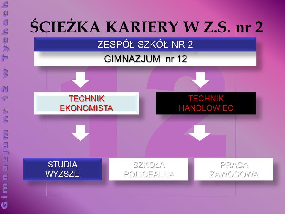 12 ŚCIEŻKA KARIERY W Z.S. nr 2 GIMNAZJUM nr 12 ZESPÓŁ SZKÓŁ NR 2 TECHNIKEKONOMISTATECHNIKEKONOMISTATECHNIKHANDLOWIECTECHNIKHANDLOWIEC STUDIAWYŻSZESTUD