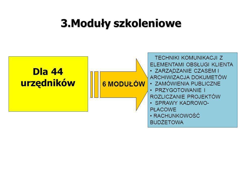 3.Moduły szkoleniowe Dla 44 urzędników 6 MODUŁÓW TECHNIKI KOMUNIKACJI Z ELEMENTAMI OBSŁUGI KLIENTA ZARZĄDZANIE CZASEM I ARCHIWIZACJA DOKUMETÓW ZAMÓWIENIA PUBLICZNE PRZYGOTOWANIE I ROZLICZANIE PROJEKTÓW SPRAWY KADROWO- PŁACOWE RACHUNKOWOŚĆ BUDŻETOWA