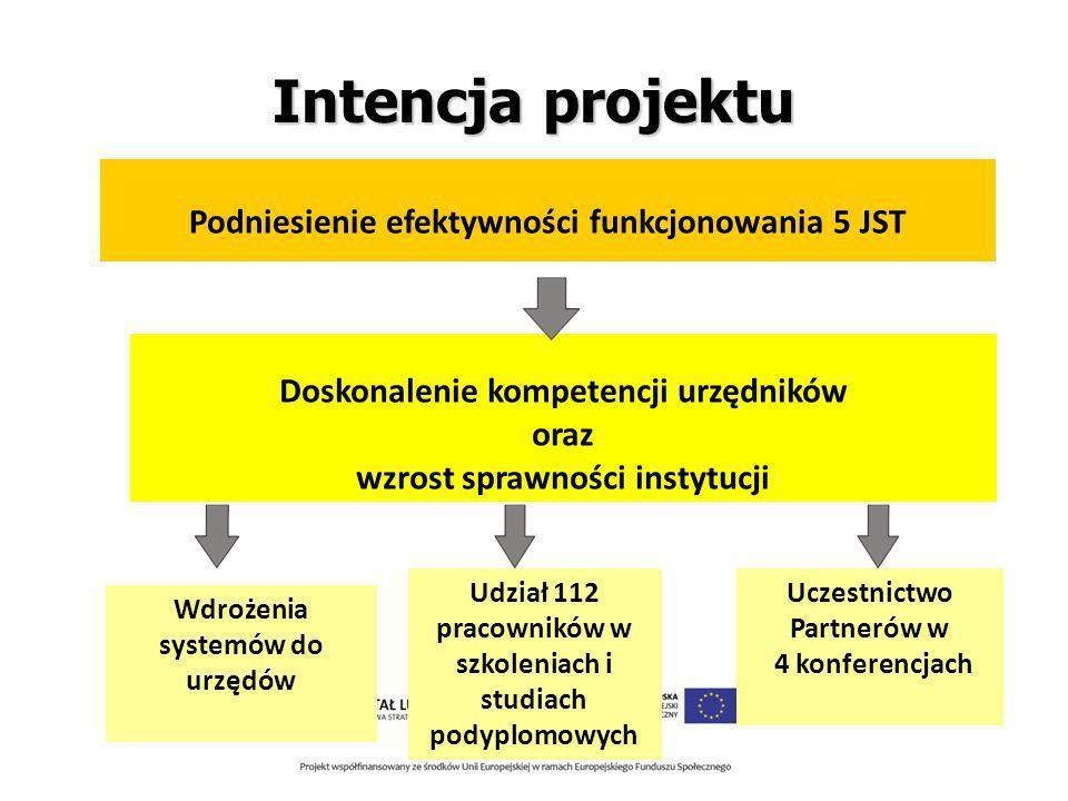 Doskonalenie kompetencji urzędników oraz wzrost sprawności instytucji Intencja projektu Podniesienie efektywności funkcjonowania 5 JST Wdrożenia systemów do urzędów Udział 112 pracowników w szkoleniach i studiach podyplomowych Uczestnictwo Partnerów w 4 konferencjach