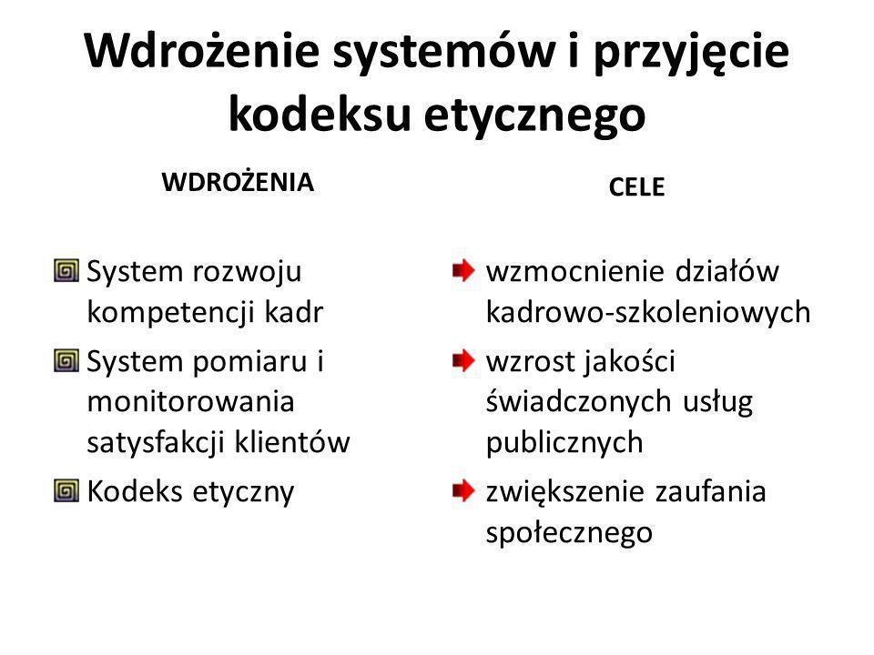 Wdrożenie systemów i przyjęcie kodeksu etycznego WDROŻENIA System rozwoju kompetencji kadr System pomiaru i monitorowania satysfakcji klientów Kodeks etyczny CELE wzmocnienie działów kadrowo-szkoleniowych wzrost jakości świadczonych usług publicznych zwiększenie zaufania społecznego