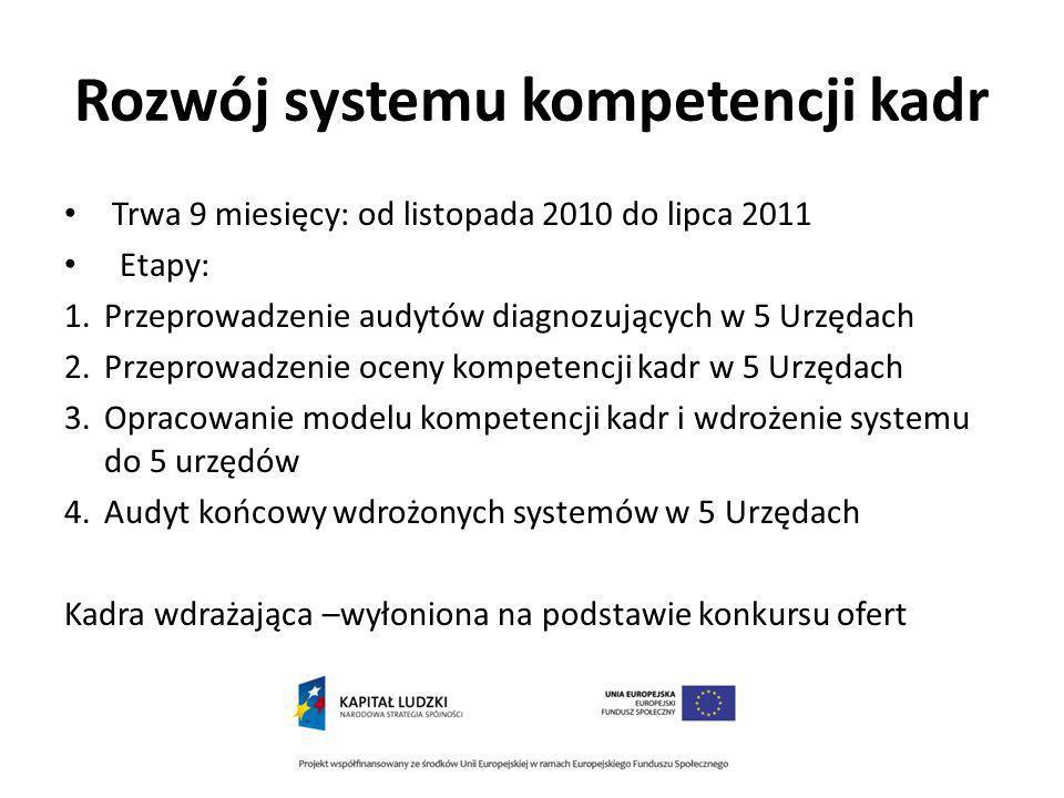 Rozwój systemu kompetencji kadr Trwa 9 miesięcy: od listopada 2010 do lipca 2011 Etapy: 1.Przeprowadzenie audytów diagnozujących w 5 Urzędach 2.Przeprowadzenie oceny kompetencji kadr w 5 Urzędach 3.Opracowanie modelu kompetencji kadr i wdrożenie systemu do 5 urzędów 4.Audyt końcowy wdrożonych systemów w 5 Urzędach Kadra wdrażająca –wyłoniona na podstawie konkursu ofert