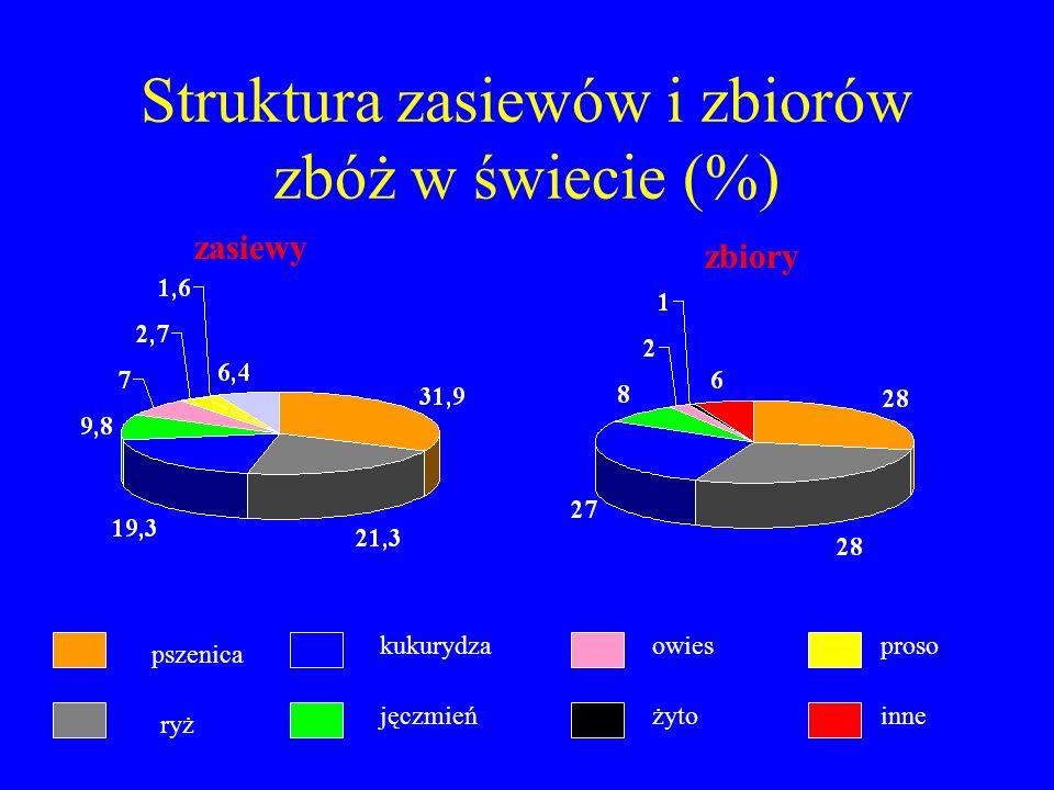 Struktura zasiewów i zbiorów zbóż w świecie (%) pszenica ryż jęczmień kukurydza żyto owies inne proso zasiewy zbiory