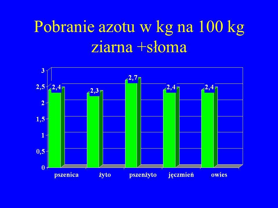 Pobranie azotu w kg na 100 kg ziarna +słoma