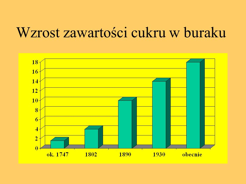 Skład chemiczny korzeni buraka (wg.Winnera) Korzenie 100 kg Woda 77,5 kg Sucha masa 22,5 kg Skł.