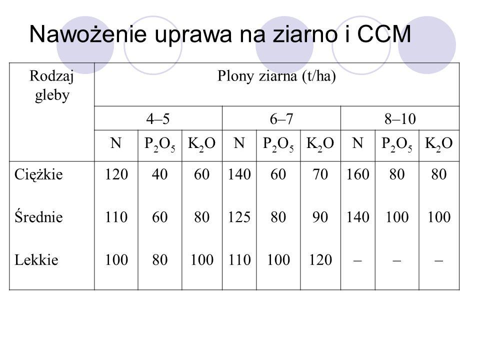 Nawożenie uprawa na ziarno i CCM Rodzaj gleby Plony ziarna (t/ha) 4–56–78–10 NP2O5P2O5 K2OK2ONP2O5P2O5 K2OK2ONP2O5P2O5 K2OK2O Ciężkie12040601406070160