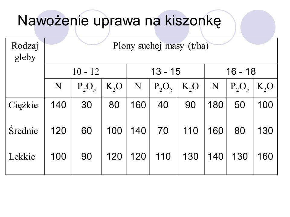 Nawożenie uprawa na kiszonkę Rodzaj gleby Plony suchej masy (t/ha) 10 - 12 13 - 1516 - 18 NP2O5P2O5 K2OK2ONP2O5P2O5 K2OK2ONP2O5P2O5 K2OK2O Ciężkie 140