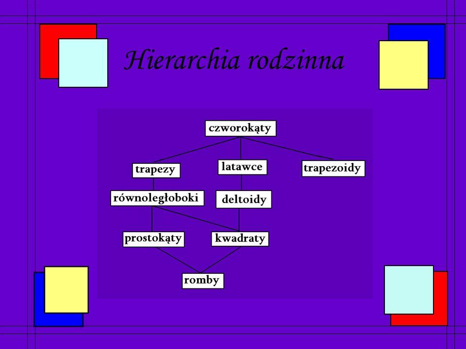 Spis slajdów Hierarchia rodzinna Czworokąty Trapezoidy Latawce Deltoidy Trapezy Trapezy prostokątne Trapezy równoramienne Równoległoboki Romby Prostokąty Kwadraty
